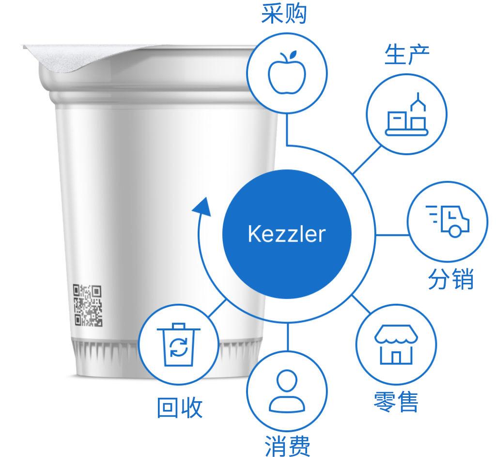 凯姿乐中国产品数字化流程图